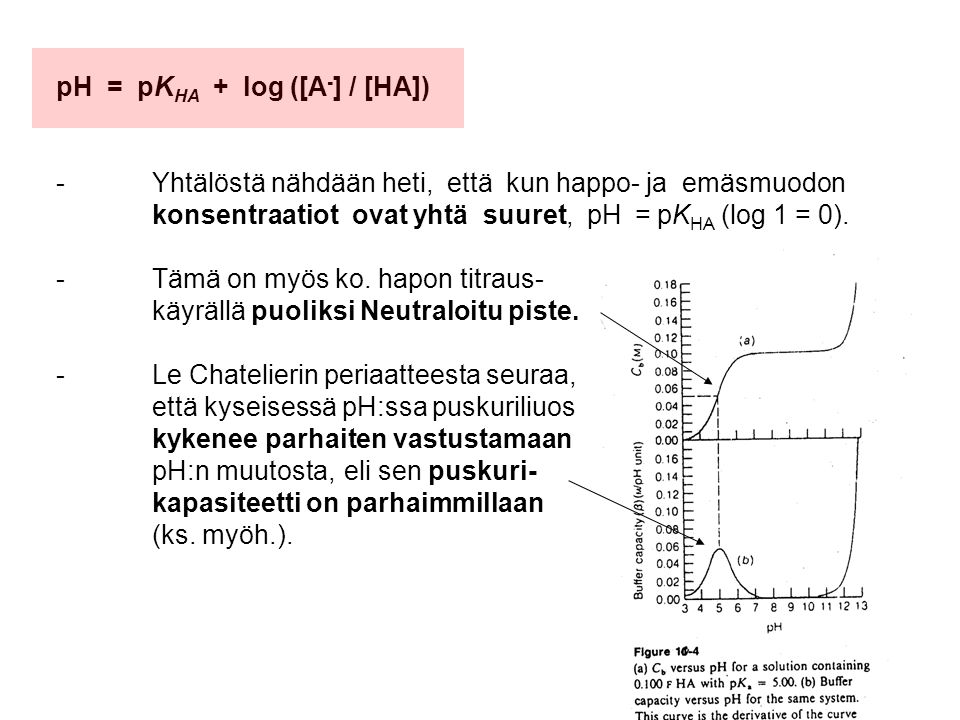 pH = pKHA + log ([A-] / [HA])